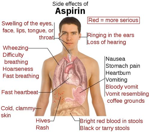Side-effects-of-aspirin-500